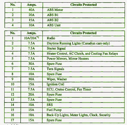 wiring diagrams and manual ebooks 1997 acura cl 3 0 fuse box the fuse panel layout diagram parts information in the image consists of acura ac clutch