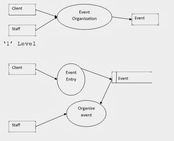 Free bca project event management system dfd and er diagram dfd free bca project event management system dfd and er diagram dfd data flow di ccuart Images