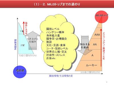 大谷翔平 資料 メジャーリーグ 挑戦