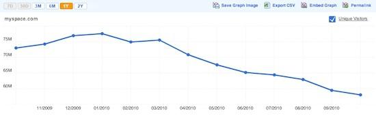 Le déclin des visiteurs Myspace