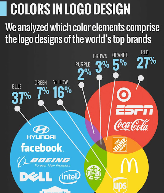 Fonts & Colors That Drive the World's Top Brands