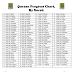 Full Quraan Progress Chart