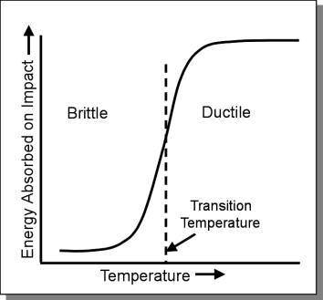 DUCTILE TO BRITTLE TRANSITION TEMPERATURE