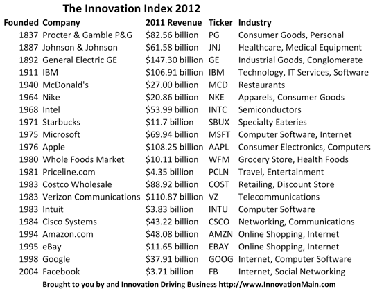 The Innovation Index 2012 www.InnovationMain.com