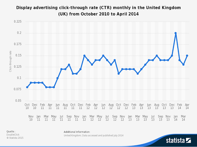 """ online advertising click thro rates in UK"""