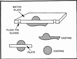 match plate pattern used in castings
