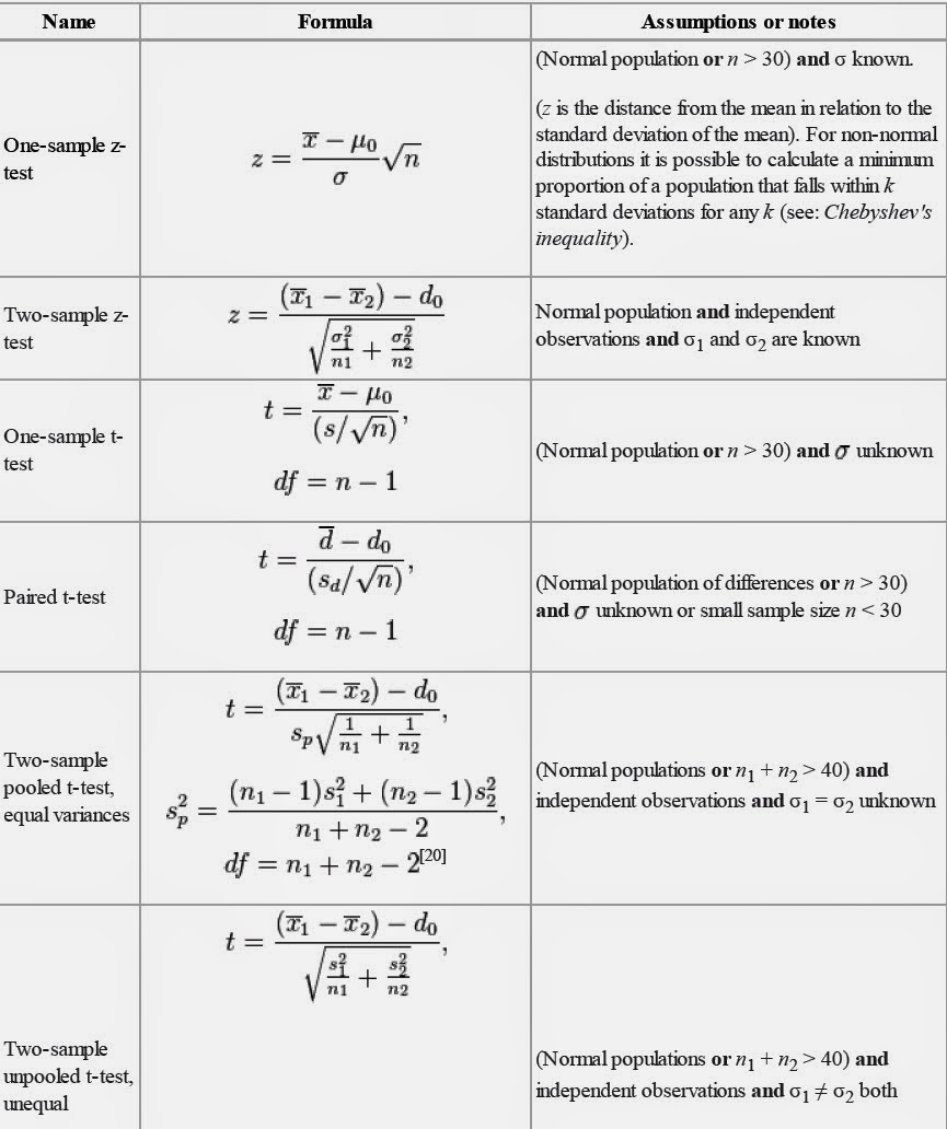 Statistics for business and economics notes statistics for Set up meaning