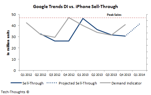 Google Trends DI vs. iPhone Sell-Through