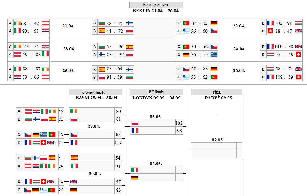 EuroBask - Wyniki