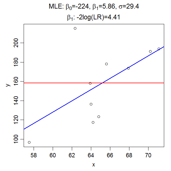 Sampling distribution of maximum lilkelihood estimate – help?