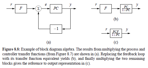 E paxon frady transfer function review and then you can do block diagram algebra for more complex systems ccuart Gallery