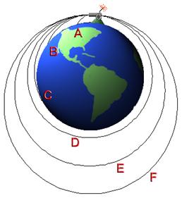 Lançamento horizontal - órbita