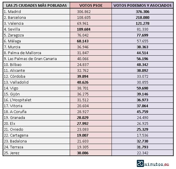 Podemos venció al PSOE en 17 de las 25 ciudades más pobladas.