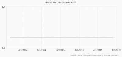 2014 to 2015 interest rate, flatline
