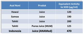 Sumber : Improved effect of Blood Fluidity by Noni Juice ( Morinda ...