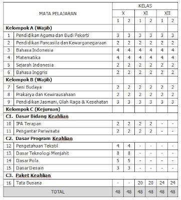 Struktur Kurikulum SMK 2013 - JENDELA PENDIDIKAN QURROTA A'YUN