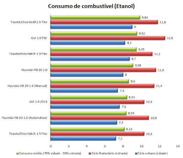 Toyota Etios - consumo