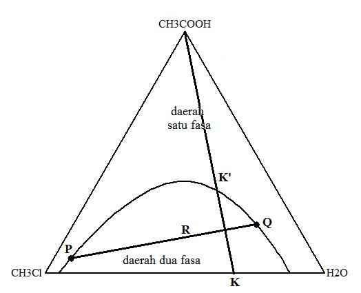 Bonjour kesetimbangan fasa sistem terner air kloroform asam gambar 2 diagram fasa kloroform air asam asetat ccuart Image collections