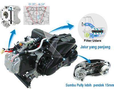 Kelemahan Mio J Si Motor Matic Injeksi yang Irit dan Murah