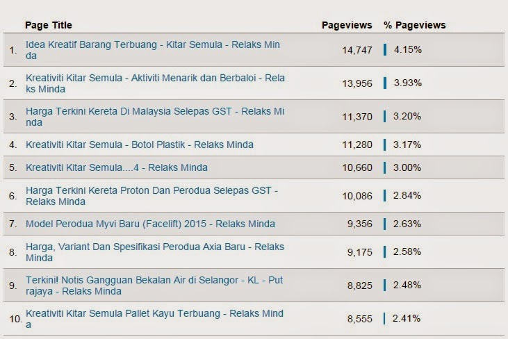 Relaks Minda Top 10 Entri Popular