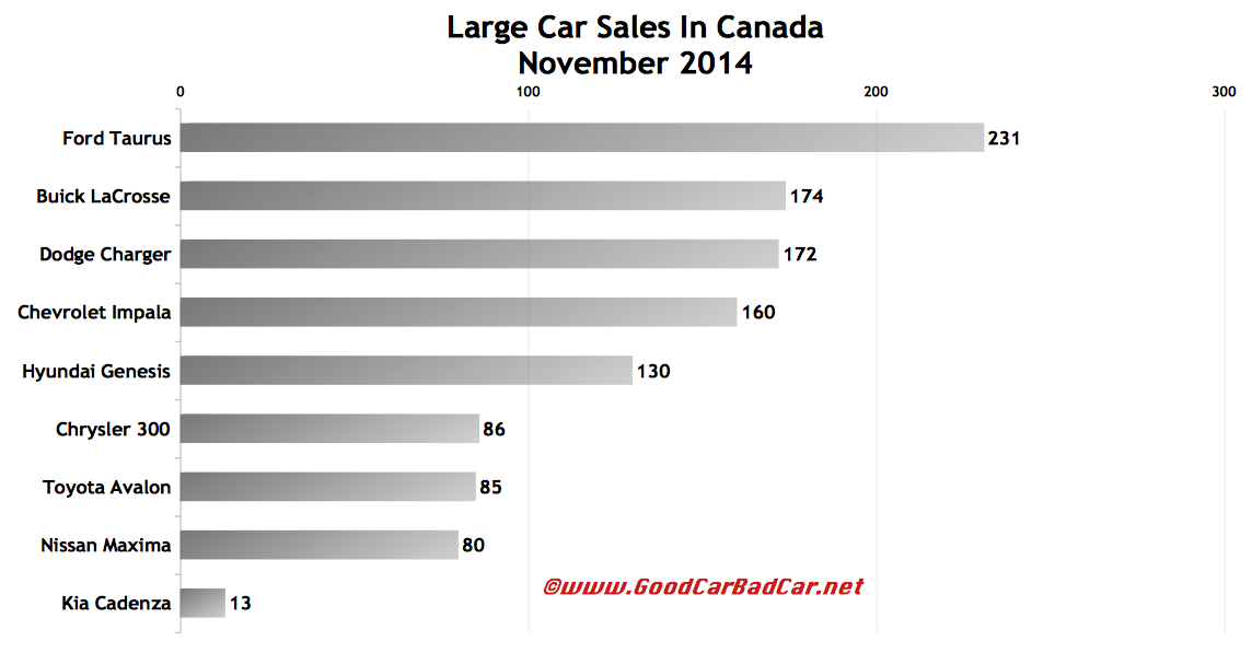 Canada large car sales chart November 2014