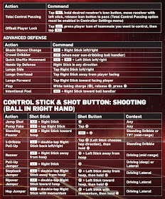 NBA 2k13 Controls for Playstation 3 (PS3)