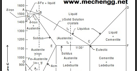 equilibrium diagram ppt & muddiest point phase diagrams i eutectic  : equilibrium diagram ppt - findchart.co