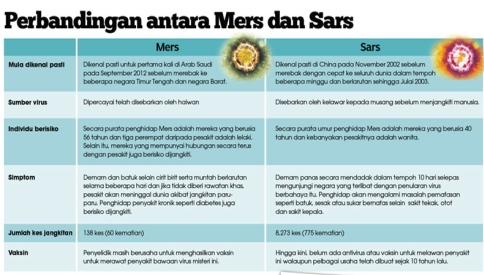 Virus MERS