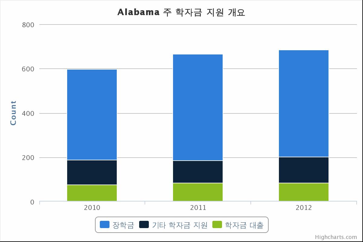 알라바마 주 장학금 지원 통계 차트