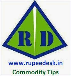 Commodity market Outlook