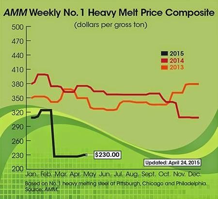 commodities recycling report