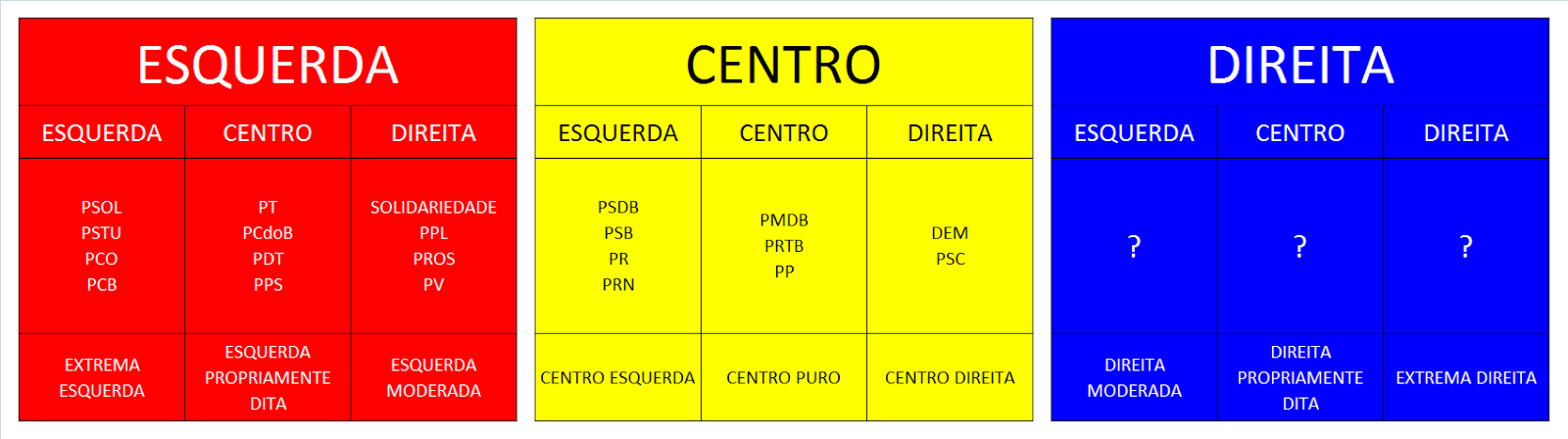Resultado de imagem para todos os partidos políticos no brasil são de esquerda