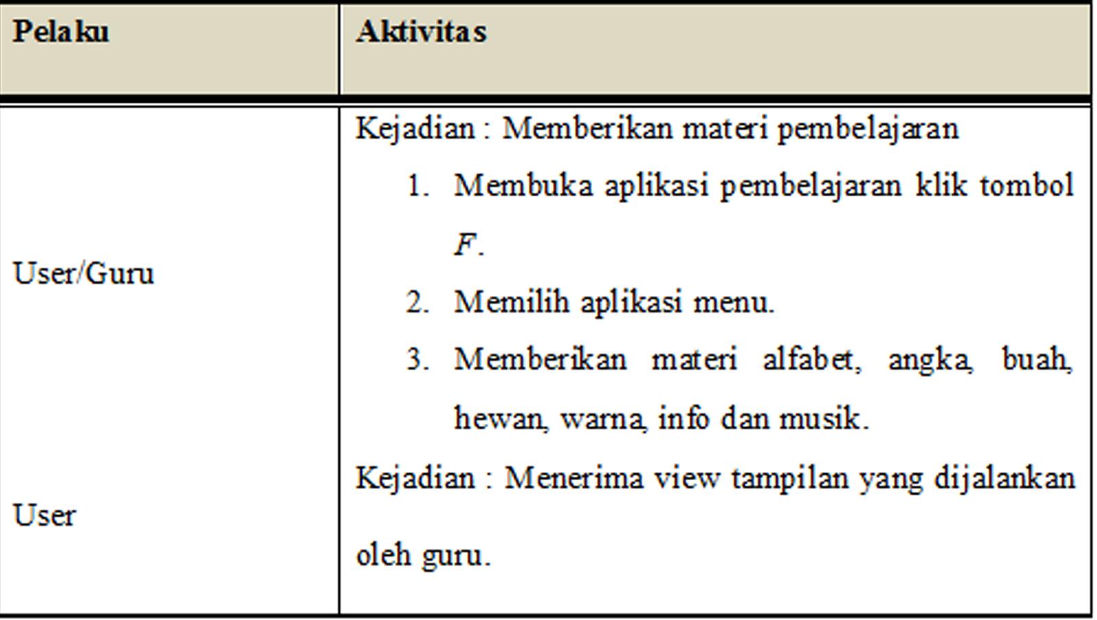 Activity diagram apb berikut ini adalah activity diagram teknologi pembelajaran berbasis macromedia flash untuk anak prasekolah yang terdiri dari activity diagram pembelajaran ccuart Image collections