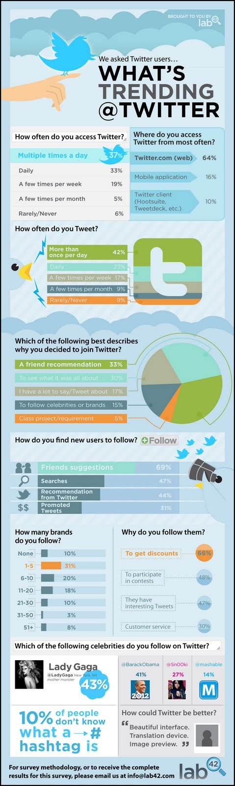What's trending on Twitter infographic from Bobby Owsinski's Music 3.0 blog