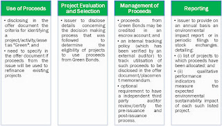 SEBI's green bond rules for India