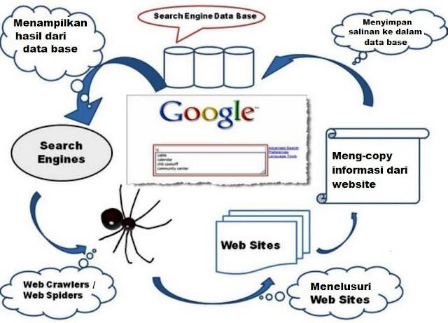 proses web crawler spider mesin pencari