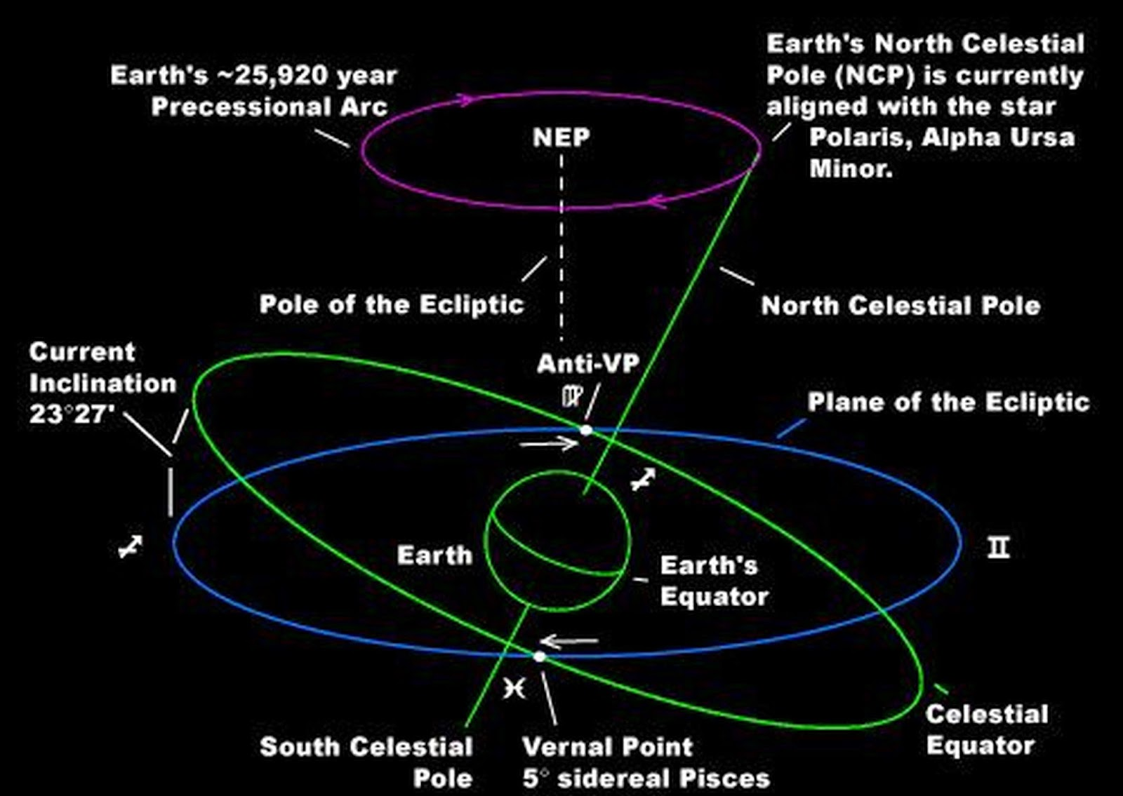 Know your hindu religion tamil astrology precession of the equinoxes source the tropical and sidereal zodiaks the cycle of earths precessional cross geenschuldenfo Images