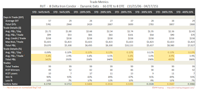 Iron Condor Trade Metrics RUT 66 DTE 8 Delta Risk:Reward Exits