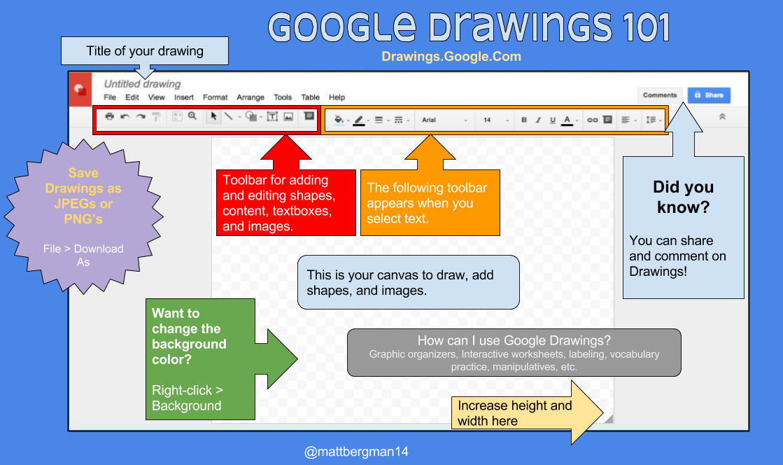 learn lead grow google drawings cheat sheet and ideas