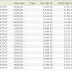 Stock Level performance