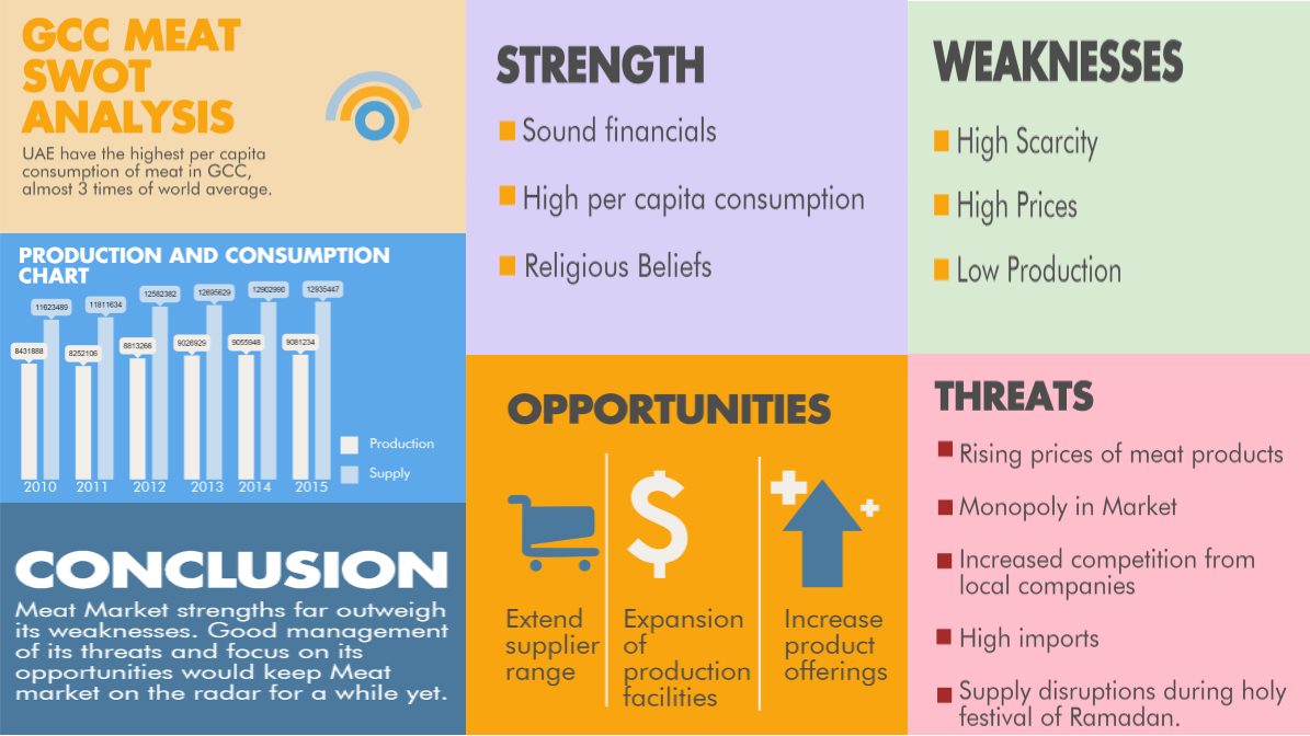 swot analysis of food industry