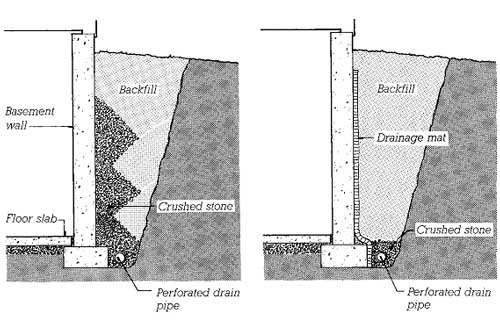 Two methods of relieving water pressure around a building substructure by drainage. The gravel drain (left) is hard to do well because of the diffi culty of depositing the crushed stone and backfi ll soil in neatly separated, alternating layers. The drainage mat (right) is easier and often more economical to install.