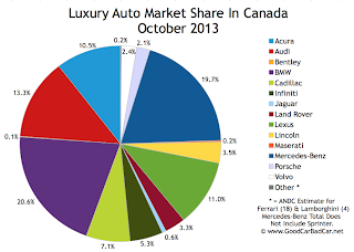 Canada luxury auto sales market share chart October 2013