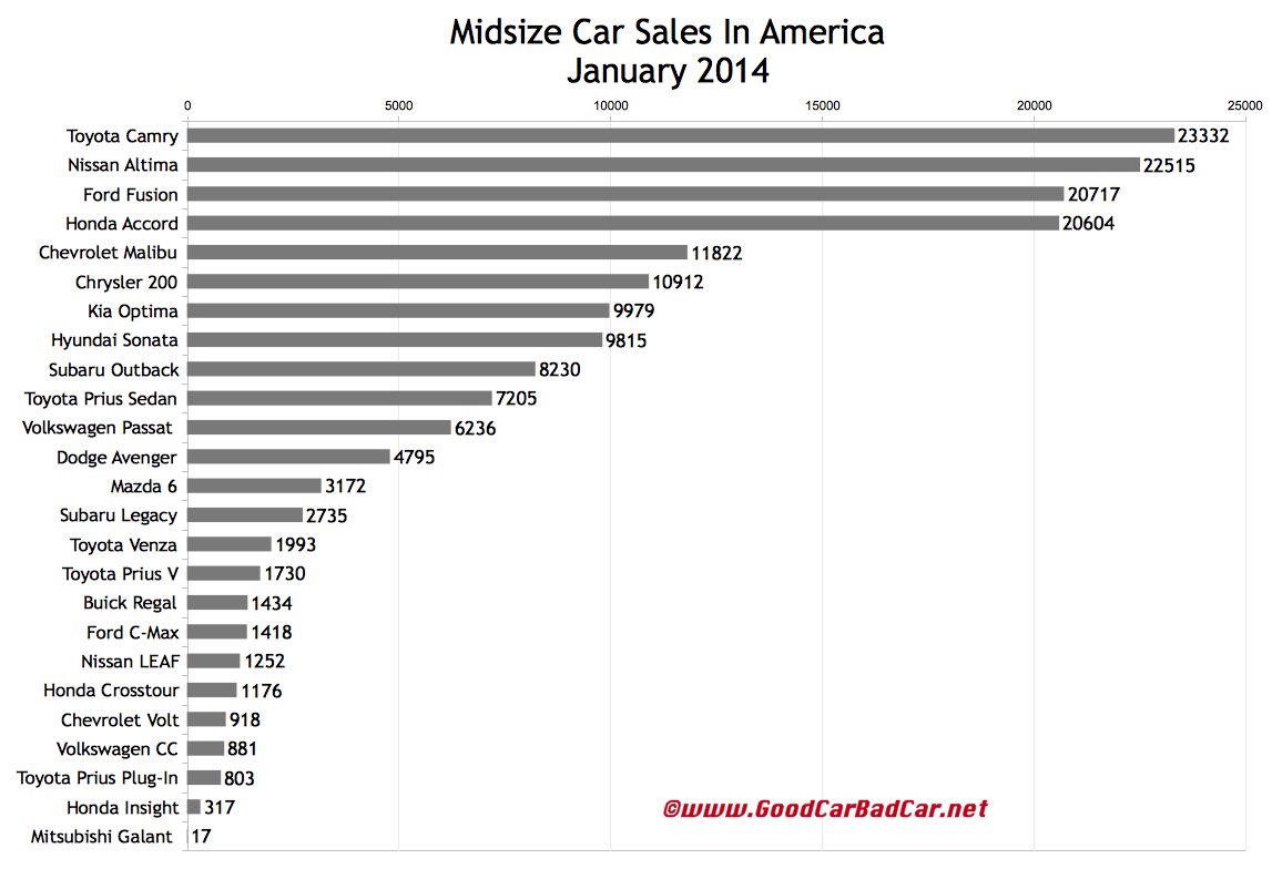 USA midsize car sales chart January 2014
