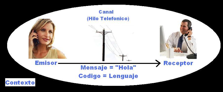 ejemplo elementos de la comunicacion