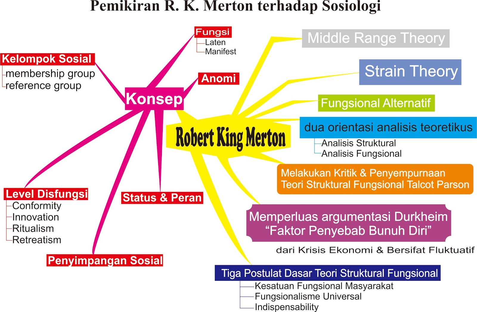 merton thesis scientific revolution The scientific revolution made a major impact on europe in the 16th and 17th centuries the new scientific findings made in this time changed the way.
