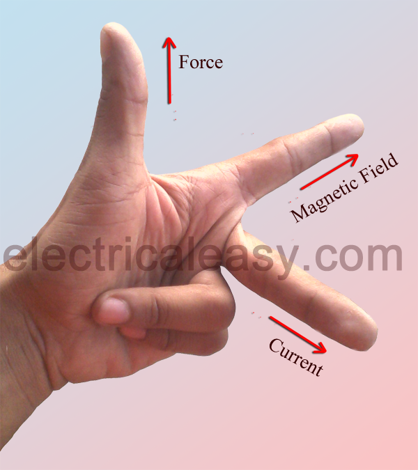 Left Hand Image Fleming's Left Hand Rule And