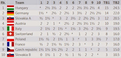 Le classement final de Mitropa Cup 2014