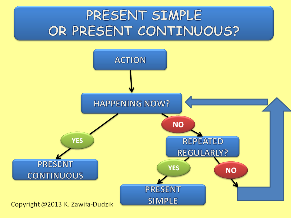 Simple Present Vs Present Continuous - Lessons - Tes Teach