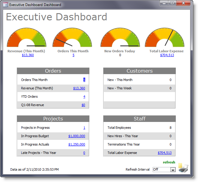 Summer Camp Leadership Dashboards As A Leadership Tool